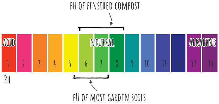compost pH scale