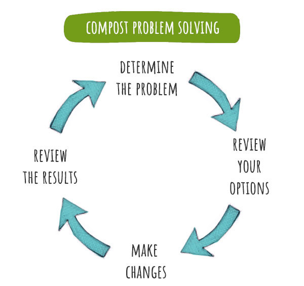 compost problem solving cycle