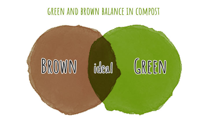 green to brown balance in compost