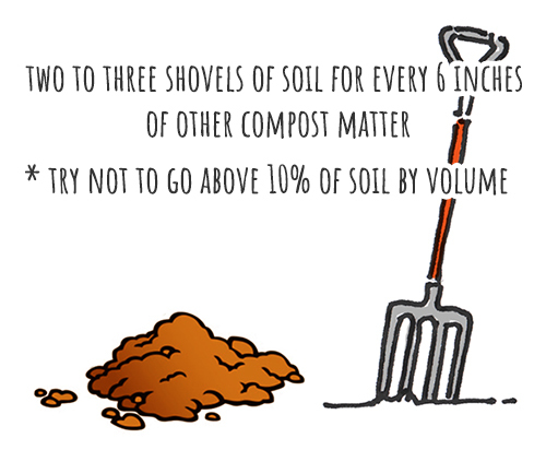 how much soil to put in compost